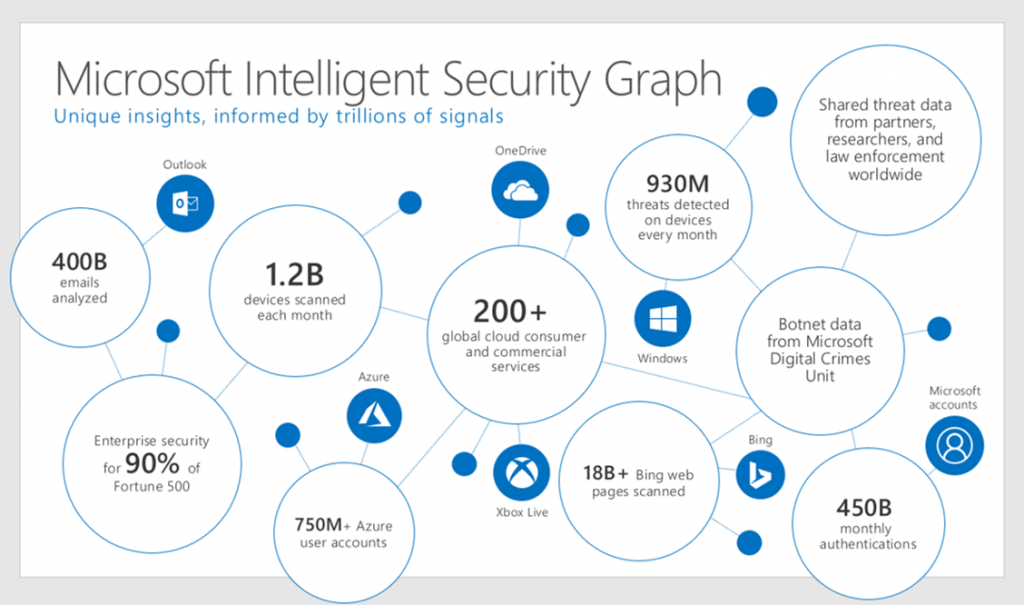 Now For Security Concerned Customers There Are Even More Advanced Protection Options With Windows Defender Threat ATP